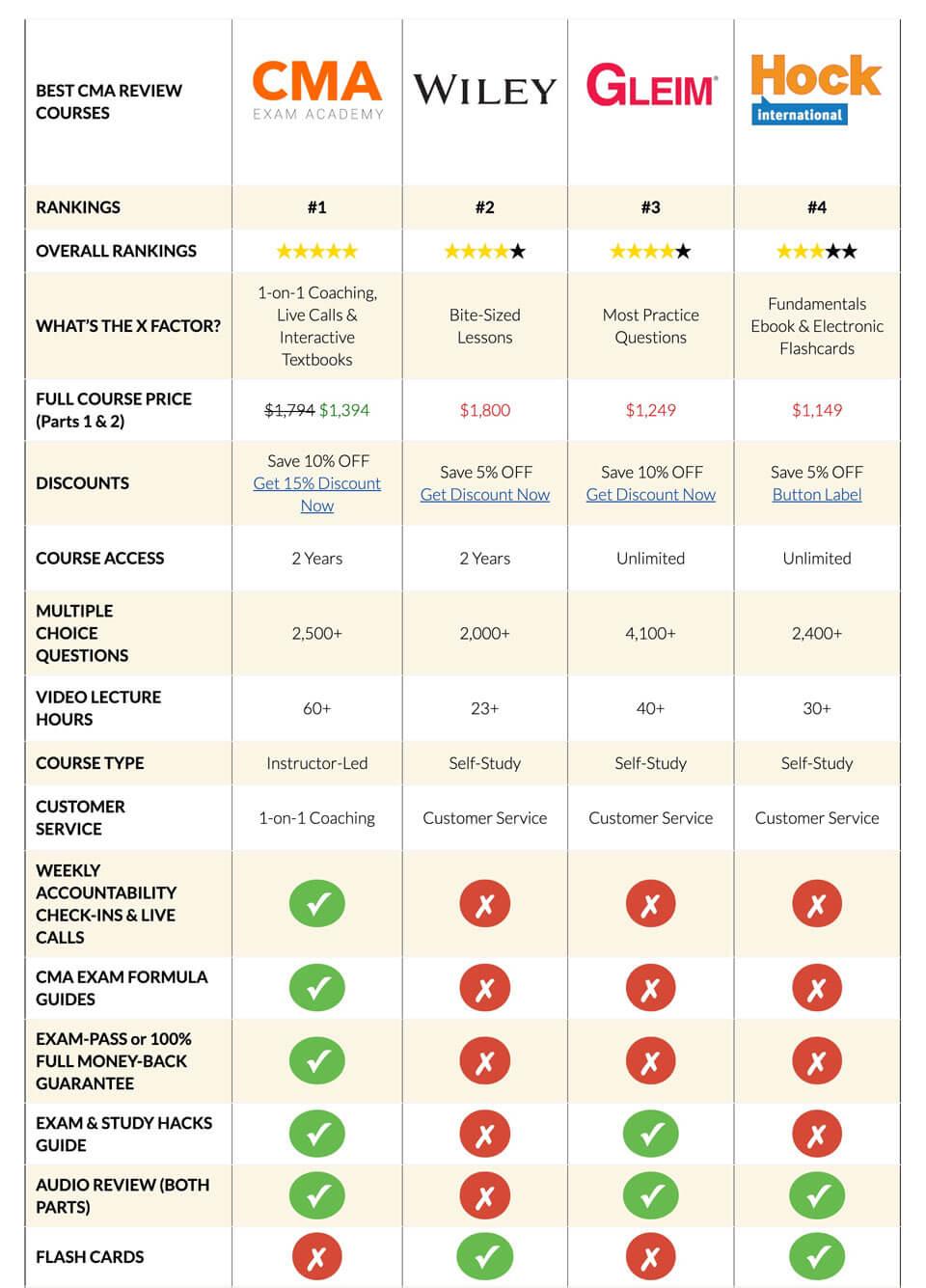 CMA Course Comparison