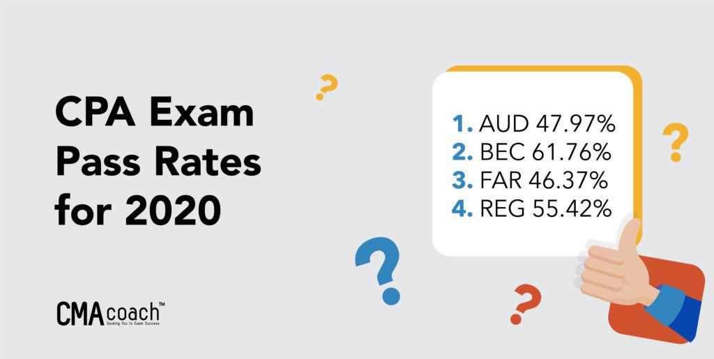 2020 cpa exam pass rates