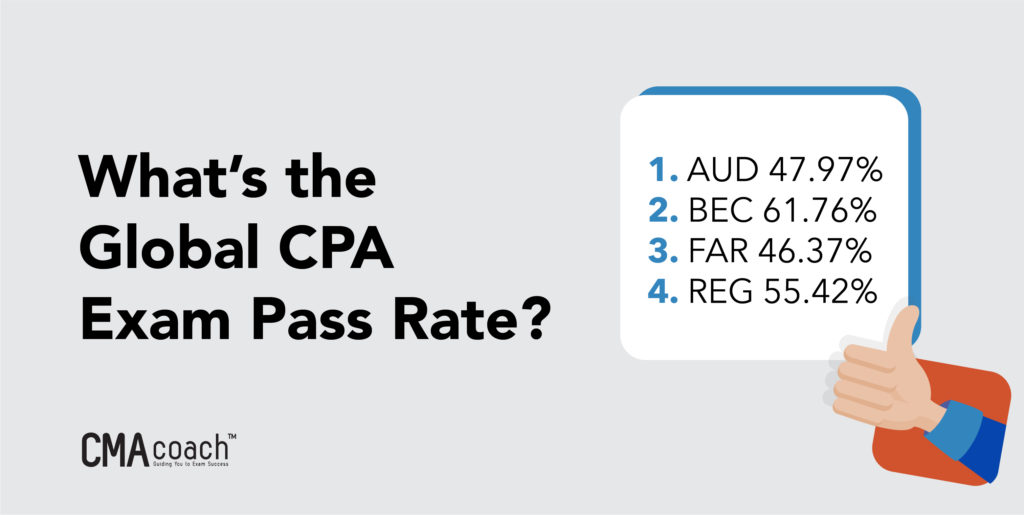 global cpa pass rate